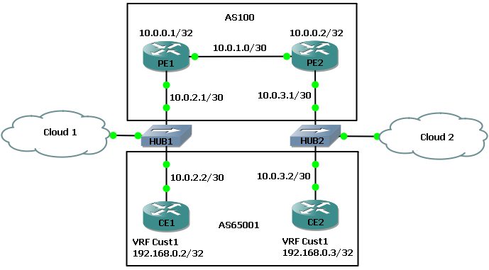 MPLS VPN Security 101 - Basic Label Hopping with Ping