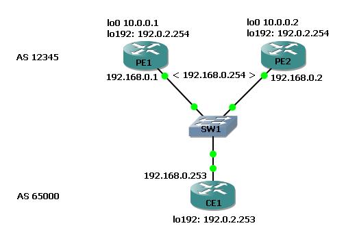 BGP using HSRP