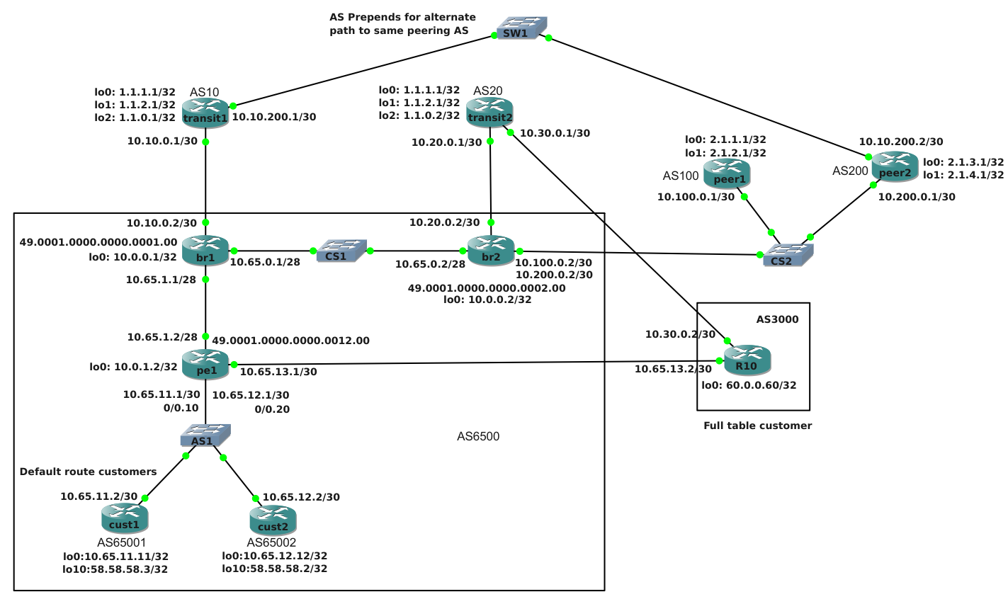 Basic filtering with communities, route-maps and prefix-lists on network traffic, network switch, network blitz, network shutdown, network data model, network event, network routing, network path,