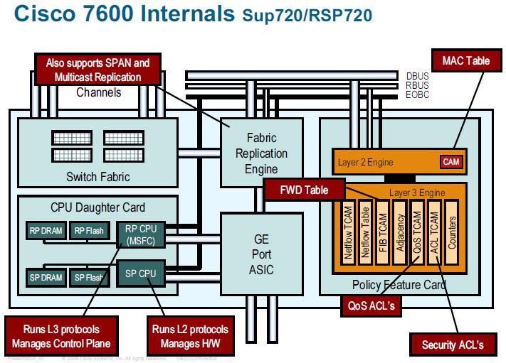 6500/7600 Forwarding Hardware