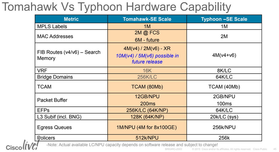 ASR9000 Series Hardware Overview