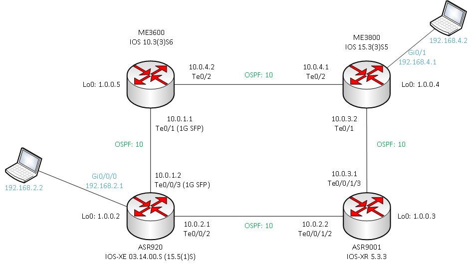 OSPFv2 IPFRR - LFA & rLFA