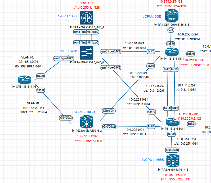 Explicit Path Interop (IOS-XR and Junos)