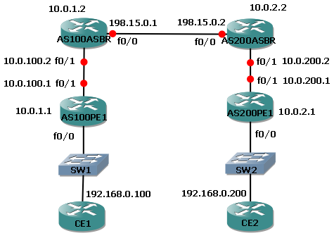 Inter-AS MPLS PW Stitching (labeled-unicast without LDP)