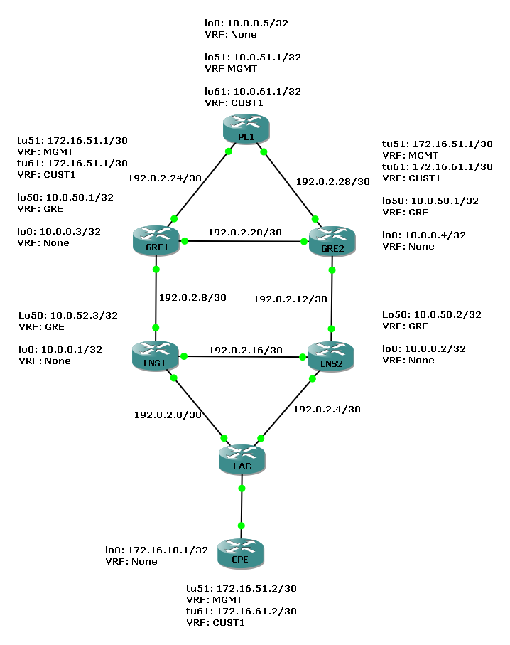 Multi VRF over ADSL using GRE