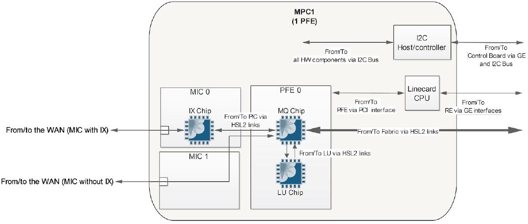 MX Series Forwarding Hardware