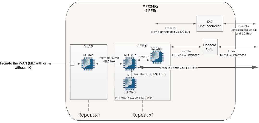 MX Series Forwarding Hardware